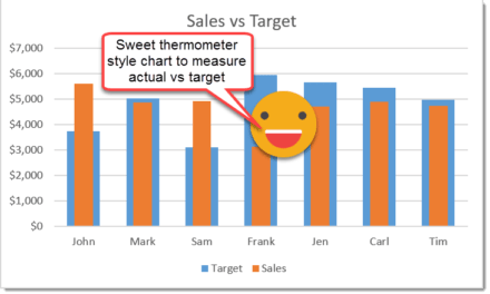How To View Actual Versus Target With A Thermometer Style Chart
