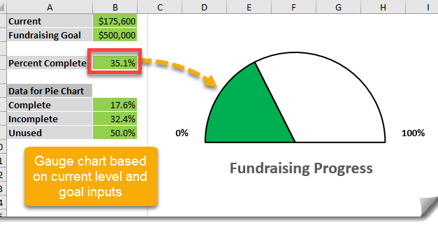 How To Create A Gauge Chart For Measuring Progress Against A Goal