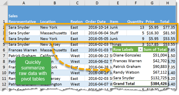 Raw-Data-To-Summarized-Table About Pivot Tables