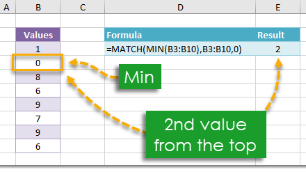 How To Find The Position Of The Minimum