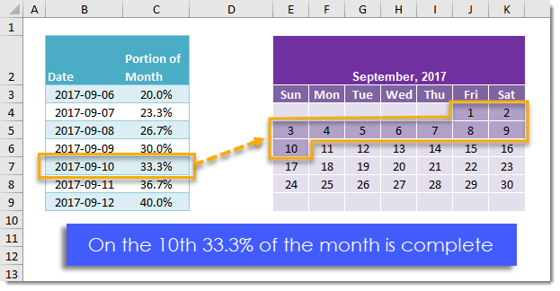 How To Get The Percent Of The Month Completed