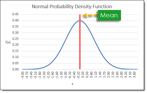 How To Create A Normally Distributed Set Of Random Numbers In